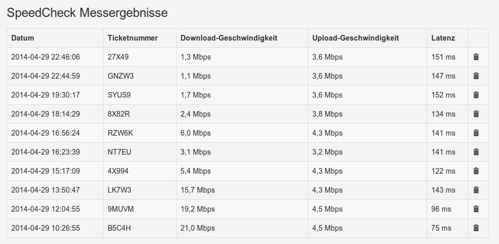 Vodafone Speedcheck - miserable Werte VDSL